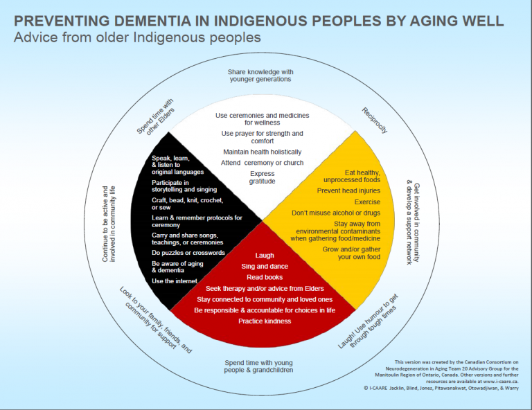 Preventing Dementia in Indigenous Peoples by Aging Well