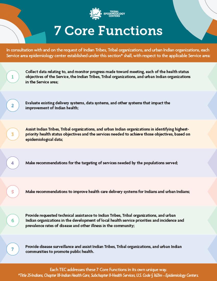 TEC 7 Core Functions