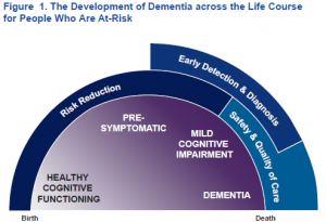 Dementia Life Course Poster